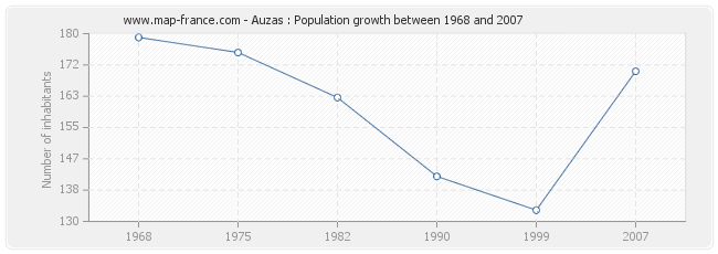 Population Auzas