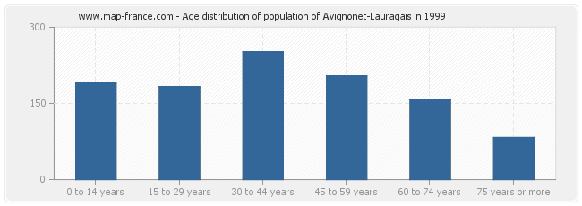 Age distribution of population of Avignonet-Lauragais in 1999