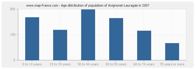 Age distribution of population of Avignonet-Lauragais in 2007