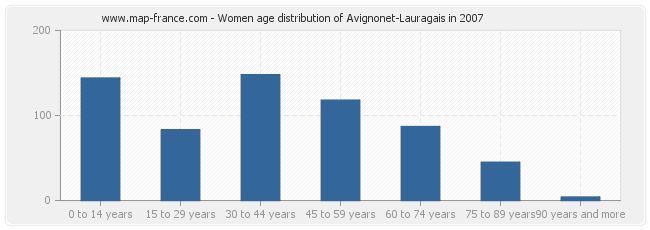 Women age distribution of Avignonet-Lauragais in 2007