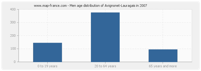 Men age distribution of Avignonet-Lauragais in 2007