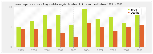 Avignonet-Lauragais : Number of births and deaths from 1999 to 2008