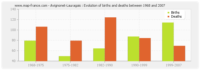 Avignonet-Lauragais : Evolution of births and deaths between 1968 and 2007