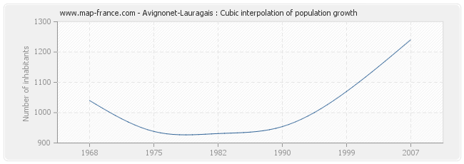 Avignonet-Lauragais : Cubic interpolation of population growth