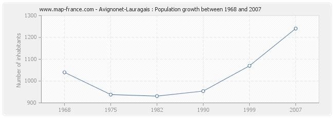 Population Avignonet-Lauragais