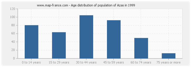 Age distribution of population of Azas in 1999