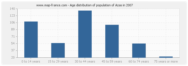 Age distribution of population of Azas in 2007