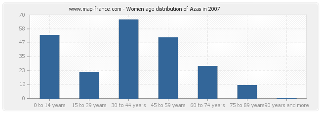 Women age distribution of Azas in 2007