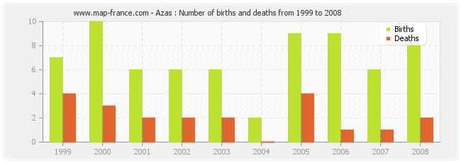 Azas : Number of births and deaths from 1999 to 2008