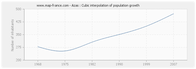 Azas : Cubic interpolation of population growth