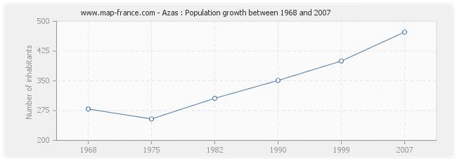 Population Azas