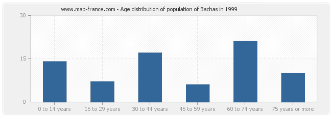 Age distribution of population of Bachas in 1999