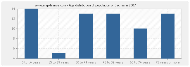 Age distribution of population of Bachas in 2007