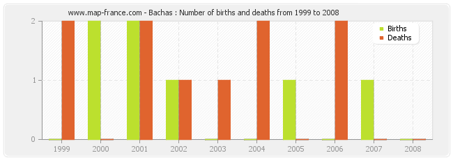 Bachas : Number of births and deaths from 1999 to 2008