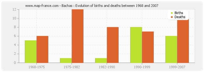 Bachas : Evolution of births and deaths between 1968 and 2007