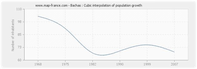 Bachas : Cubic interpolation of population growth