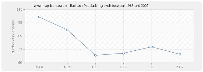 Population Bachas
