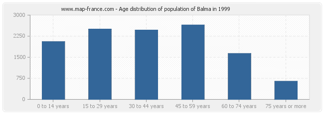 Age distribution of population of Balma in 1999