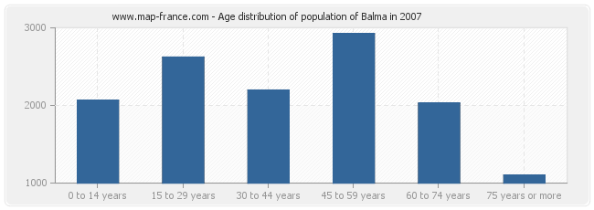 Age distribution of population of Balma in 2007