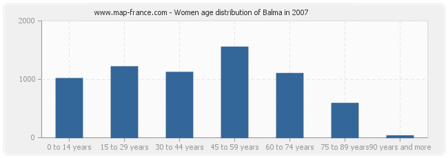 Women age distribution of Balma in 2007
