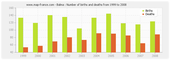 Balma : Number of births and deaths from 1999 to 2008