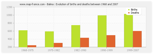 Balma : Evolution of births and deaths between 1968 and 2007