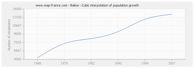 Balma : Cubic interpolation of population growth