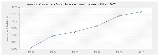 Population Balma