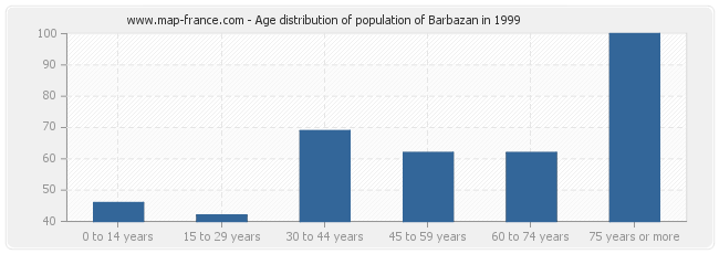 Age distribution of population of Barbazan in 1999