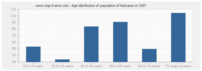 Age distribution of population of Barbazan in 2007