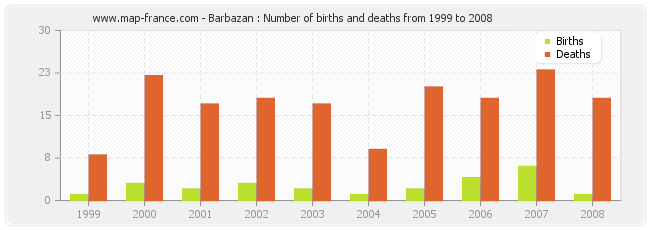 Barbazan : Number of births and deaths from 1999 to 2008
