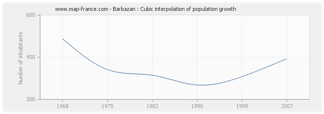 Barbazan : Cubic interpolation of population growth