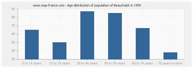Age distribution of population of Beauchalot in 1999