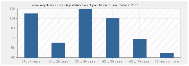 Age distribution of population of Beauchalot in 2007