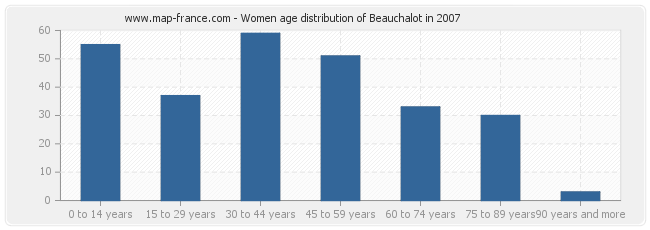Women age distribution of Beauchalot in 2007