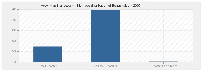 Men age distribution of Beauchalot in 2007