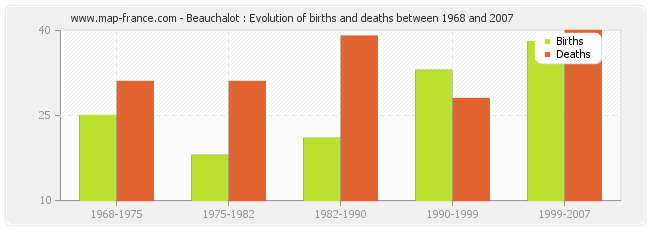 Beauchalot : Evolution of births and deaths between 1968 and 2007