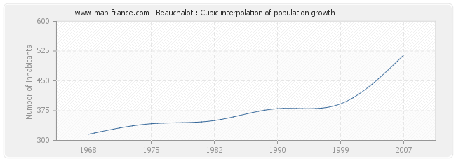 Beauchalot : Cubic interpolation of population growth
