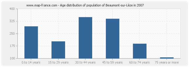 Age distribution of population of Beaumont-sur-Lèze in 2007