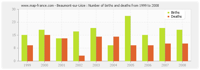 Beaumont-sur-Lèze : Number of births and deaths from 1999 to 2008