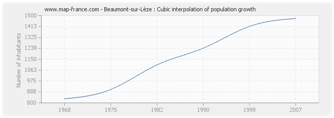 Beaumont-sur-Lèze : Cubic interpolation of population growth