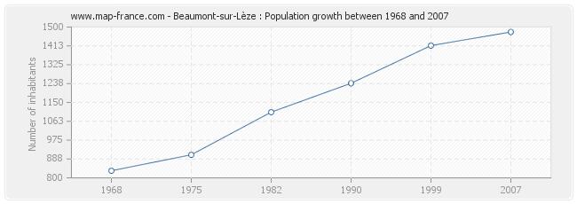 Population Beaumont-sur-Lèze