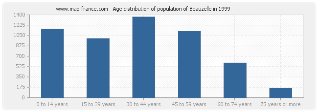Age distribution of population of Beauzelle in 1999