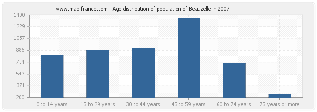 Age distribution of population of Beauzelle in 2007