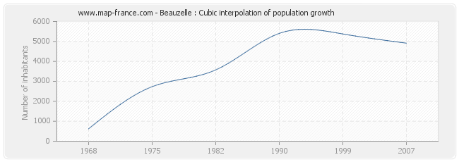 Beauzelle : Cubic interpolation of population growth