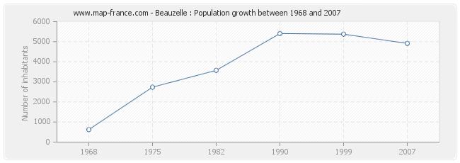 Population Beauzelle