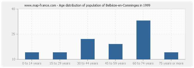 Age distribution of population of Belbèze-en-Comminges in 1999