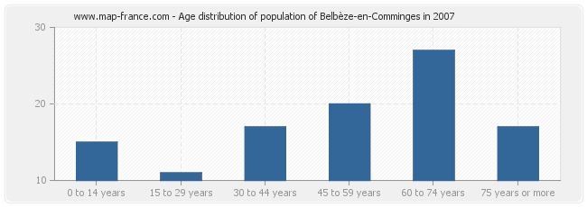 Age distribution of population of Belbèze-en-Comminges in 2007