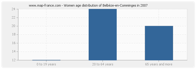 Women age distribution of Belbèze-en-Comminges in 2007