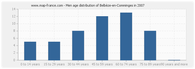 Men age distribution of Belbèze-en-Comminges in 2007